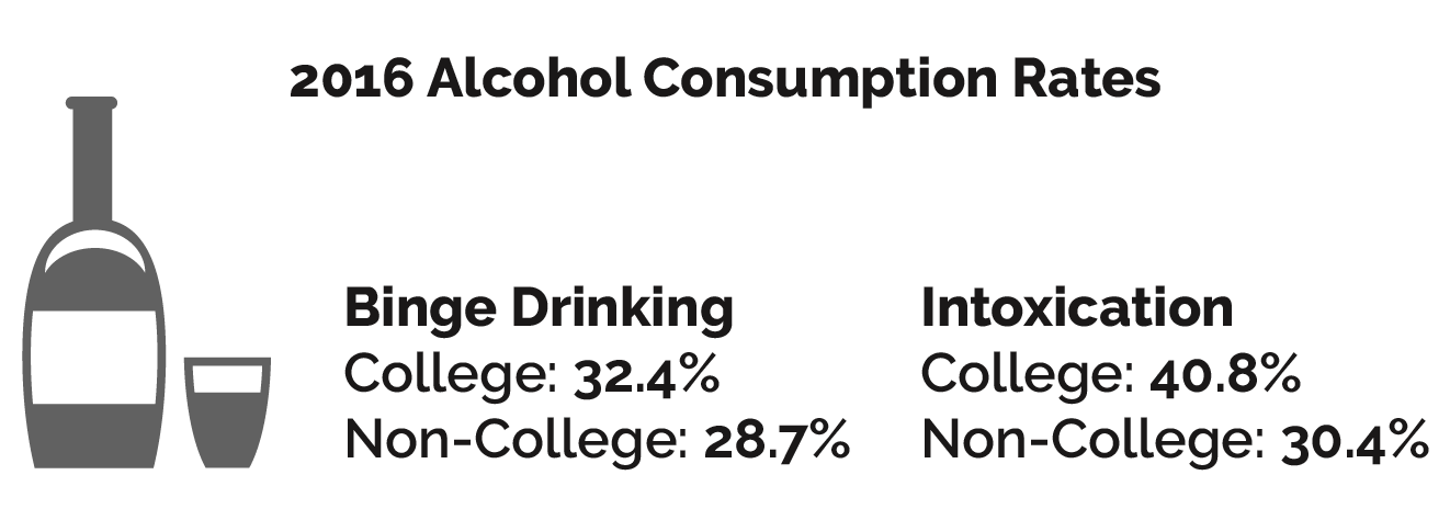 Addiction and Age Groups - Alcohol