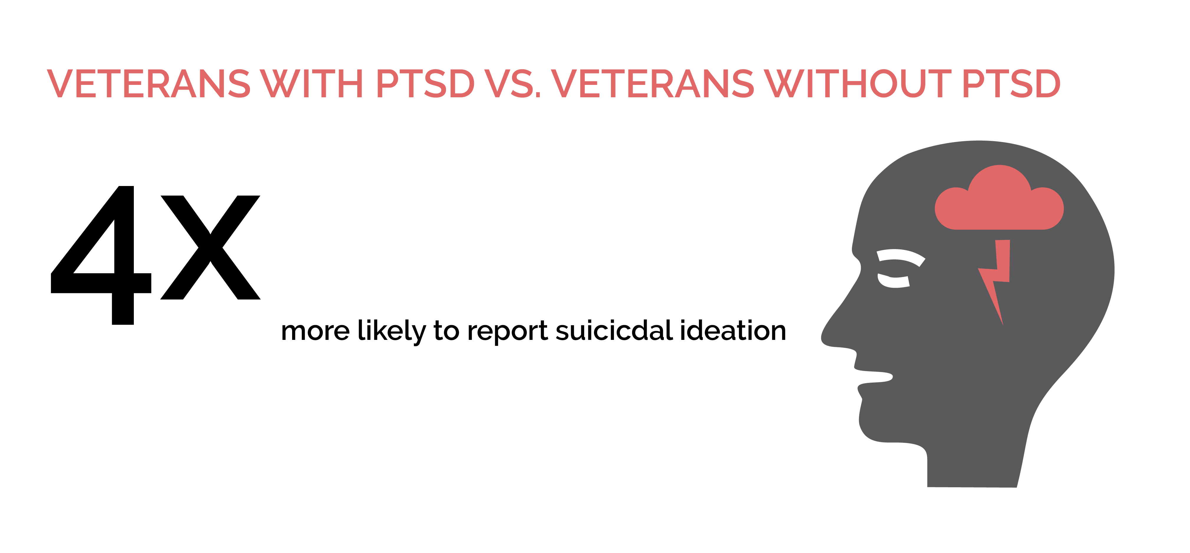 Mental Health Treatment for California Military - Suicidal Ideation