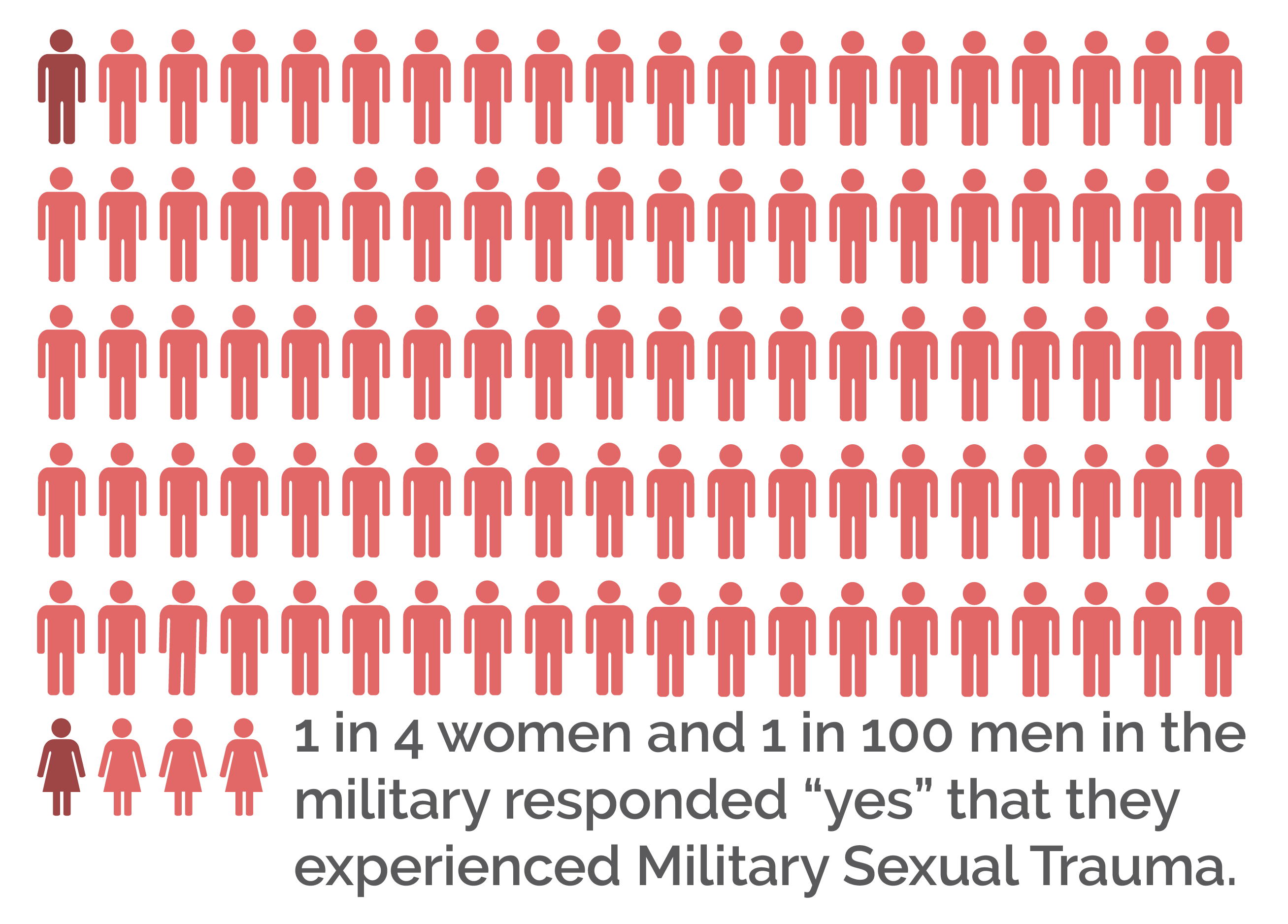 Mental Health Treatment for California Military - Military Sexual Trauma