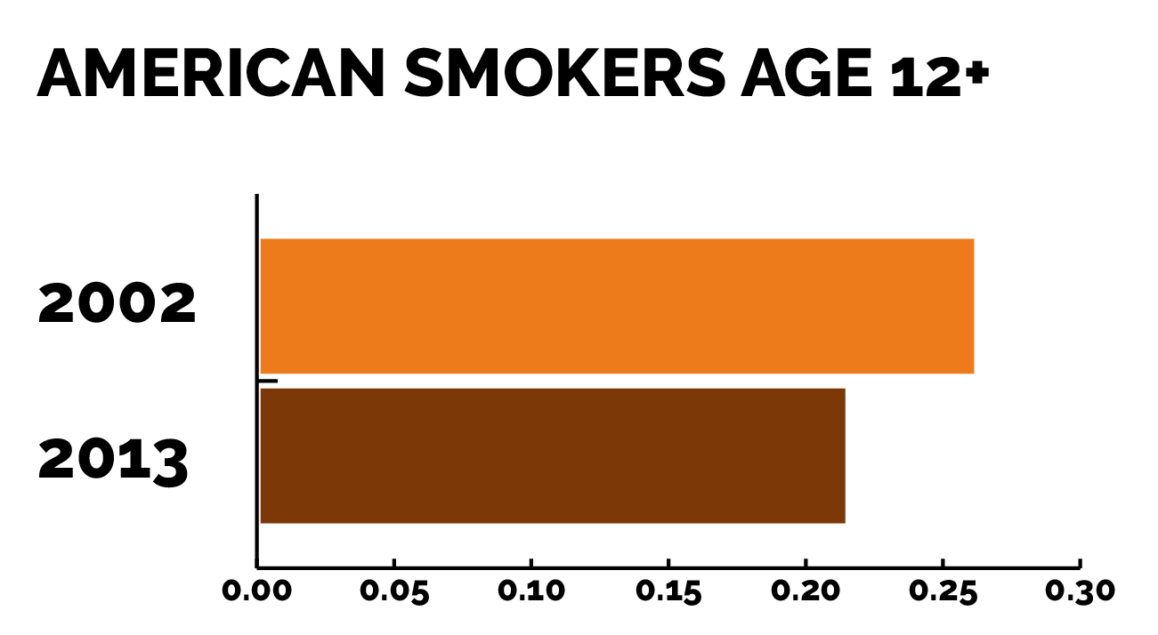Addiction and Age Groups - American Smokers
