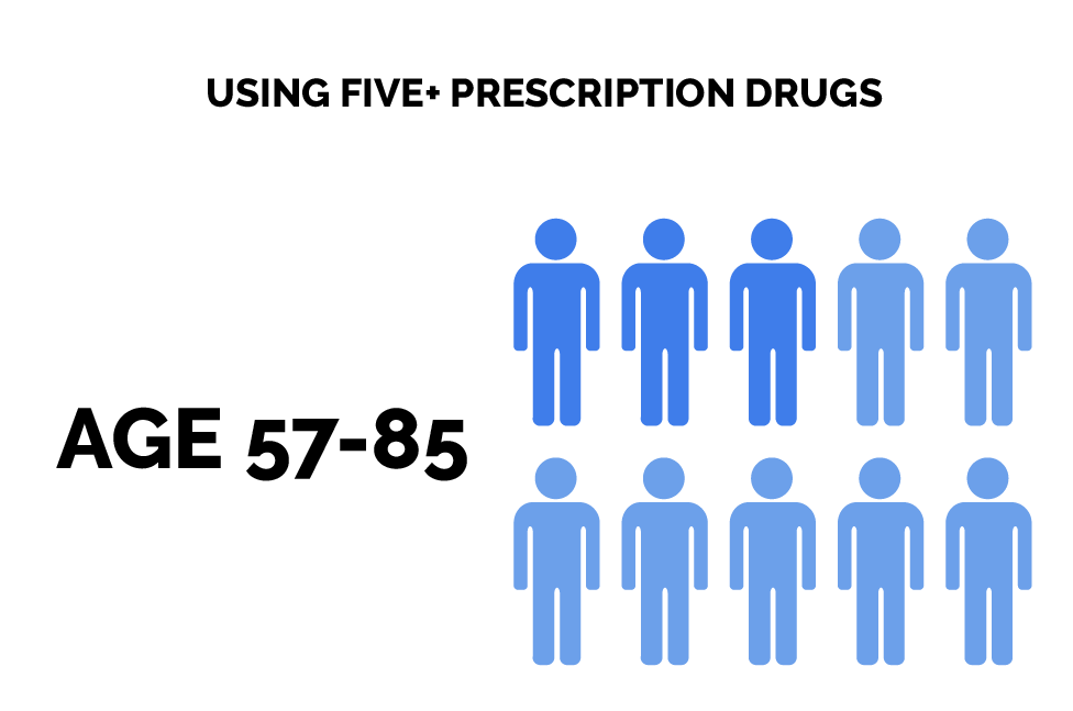 Addiction and Age Groups - Prescription Drugs