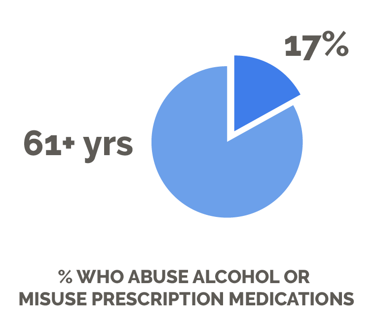 Addiction and Age Groups - Prescription Medications