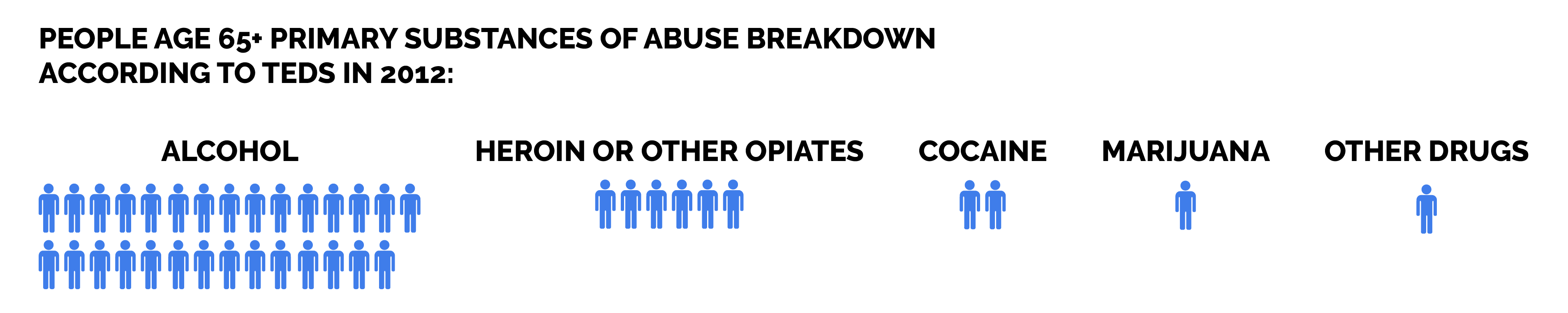 Addiction and Age Groups - Substances of Abuse Breakdown