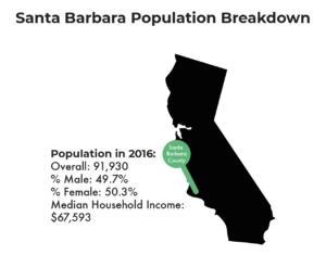 Santa Barbara Mental Health Guide - Population Breakdown
