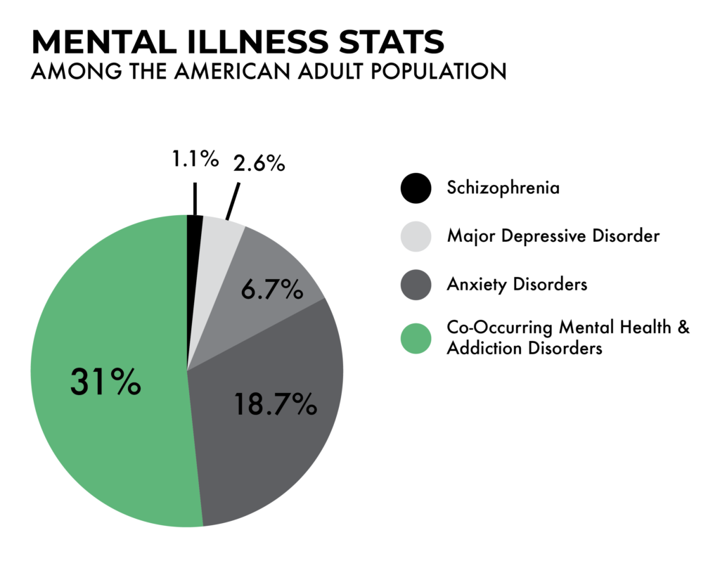 Mental illness report