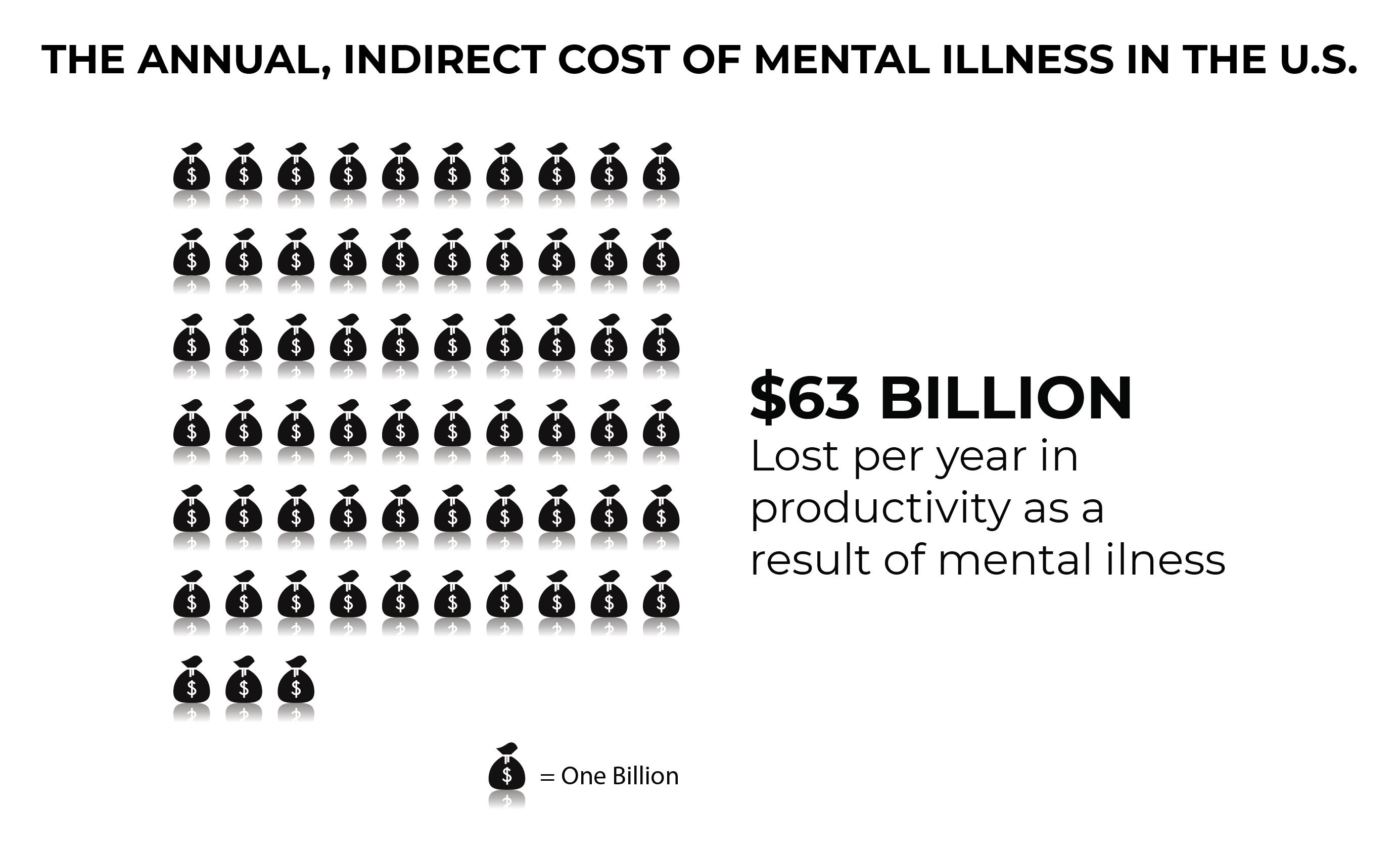 Santa Barbara Mental Health Guide - Annual Indirect Cost