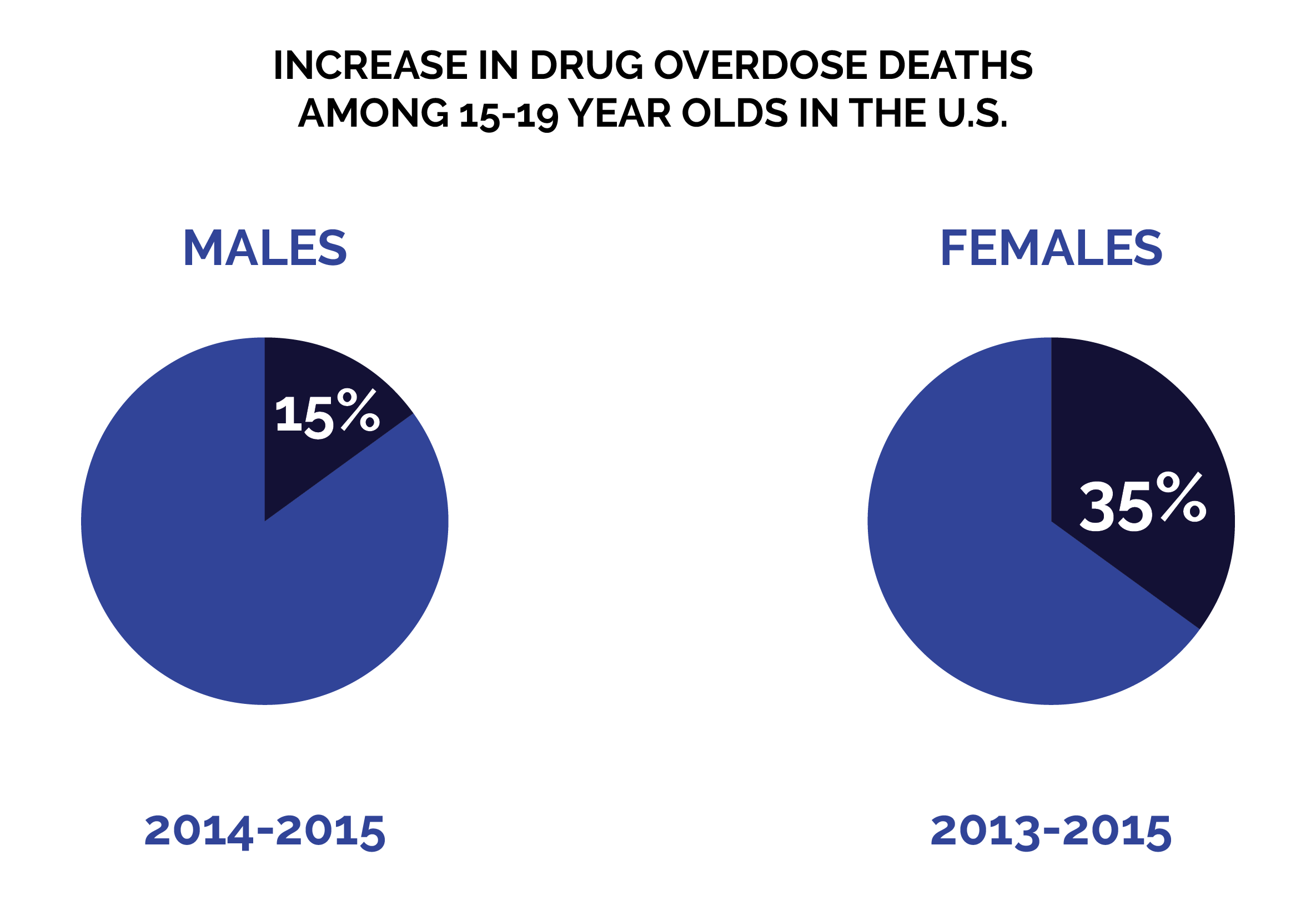 A Guide to Adolescent Substance Use Disorder in Santa Barbara County - Overdose Deaths
