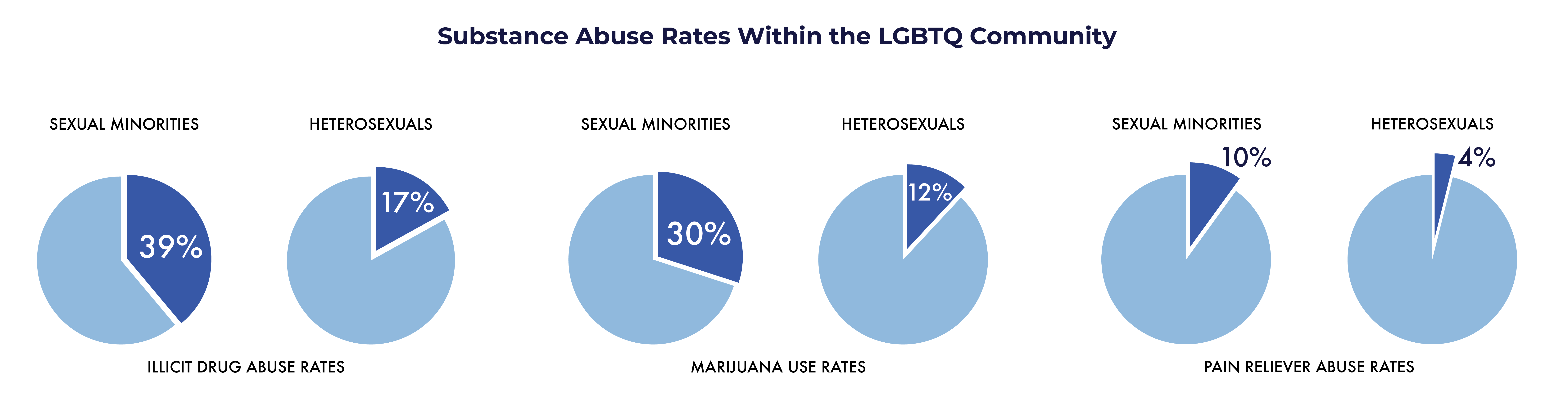 LGBT Friendly Guide - substance abuse rates