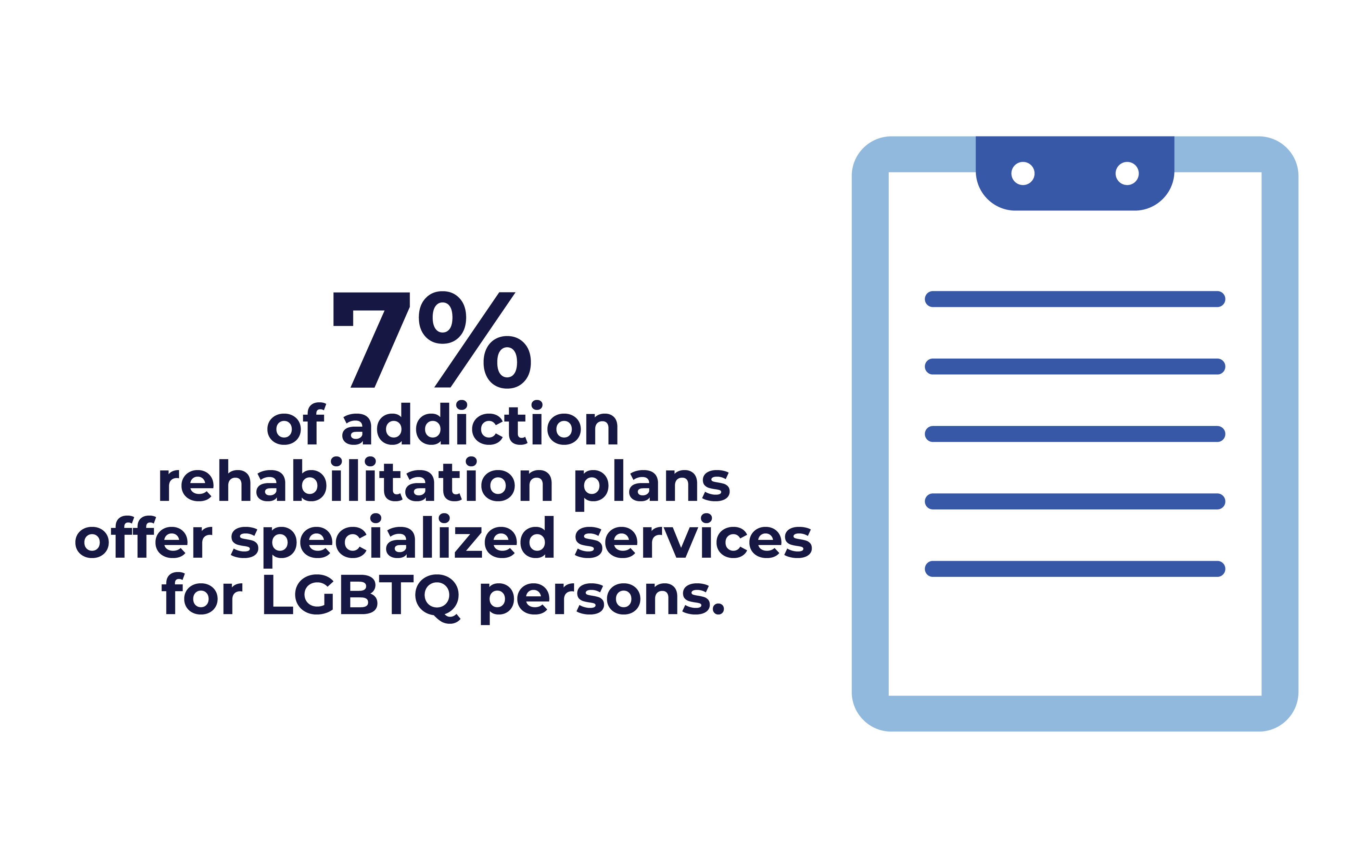 LGBT Friendly Guide - 7% of plans offer specialized services