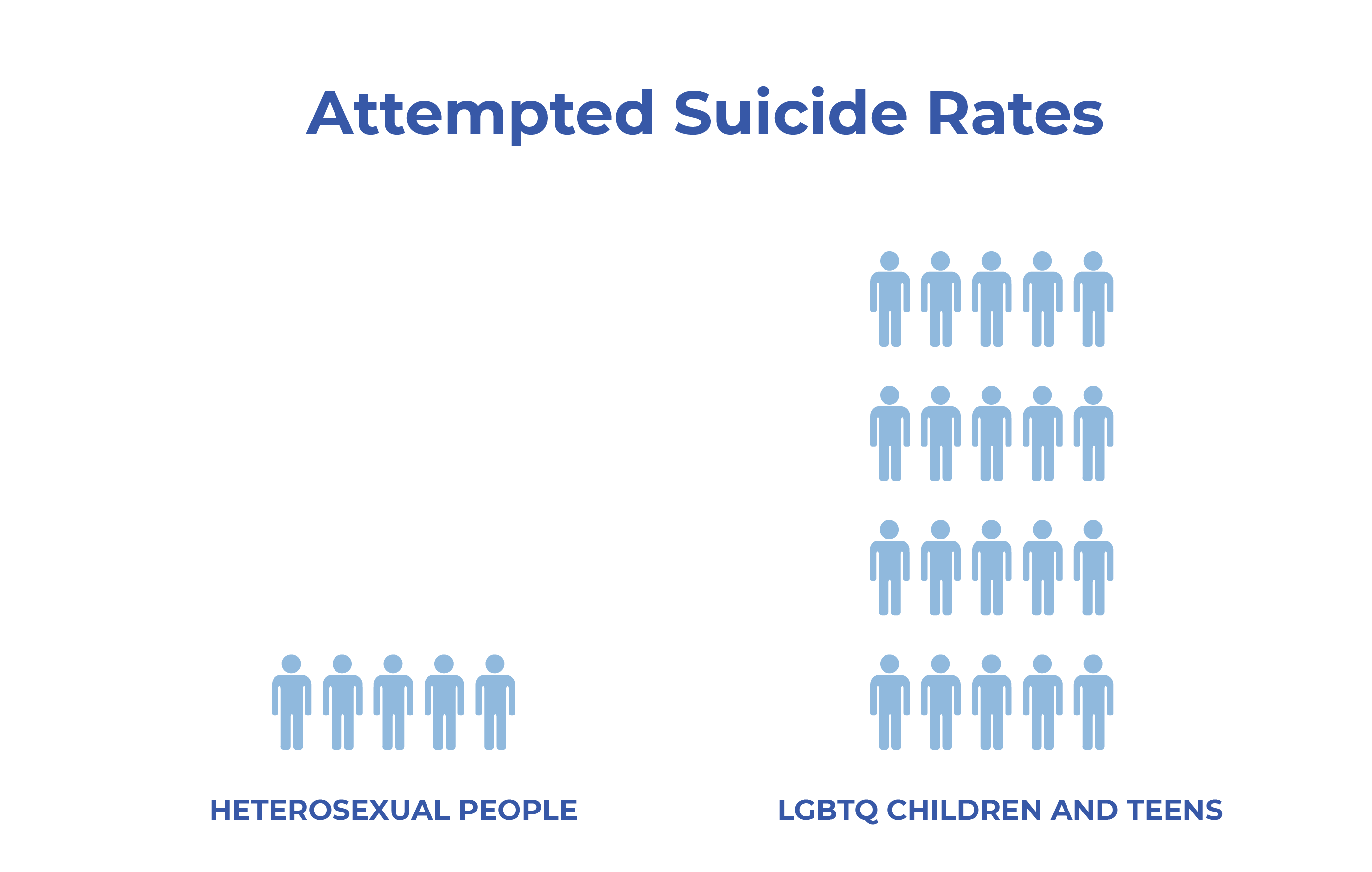 LGBT Friendly Guide - Attempted Suicide Rates