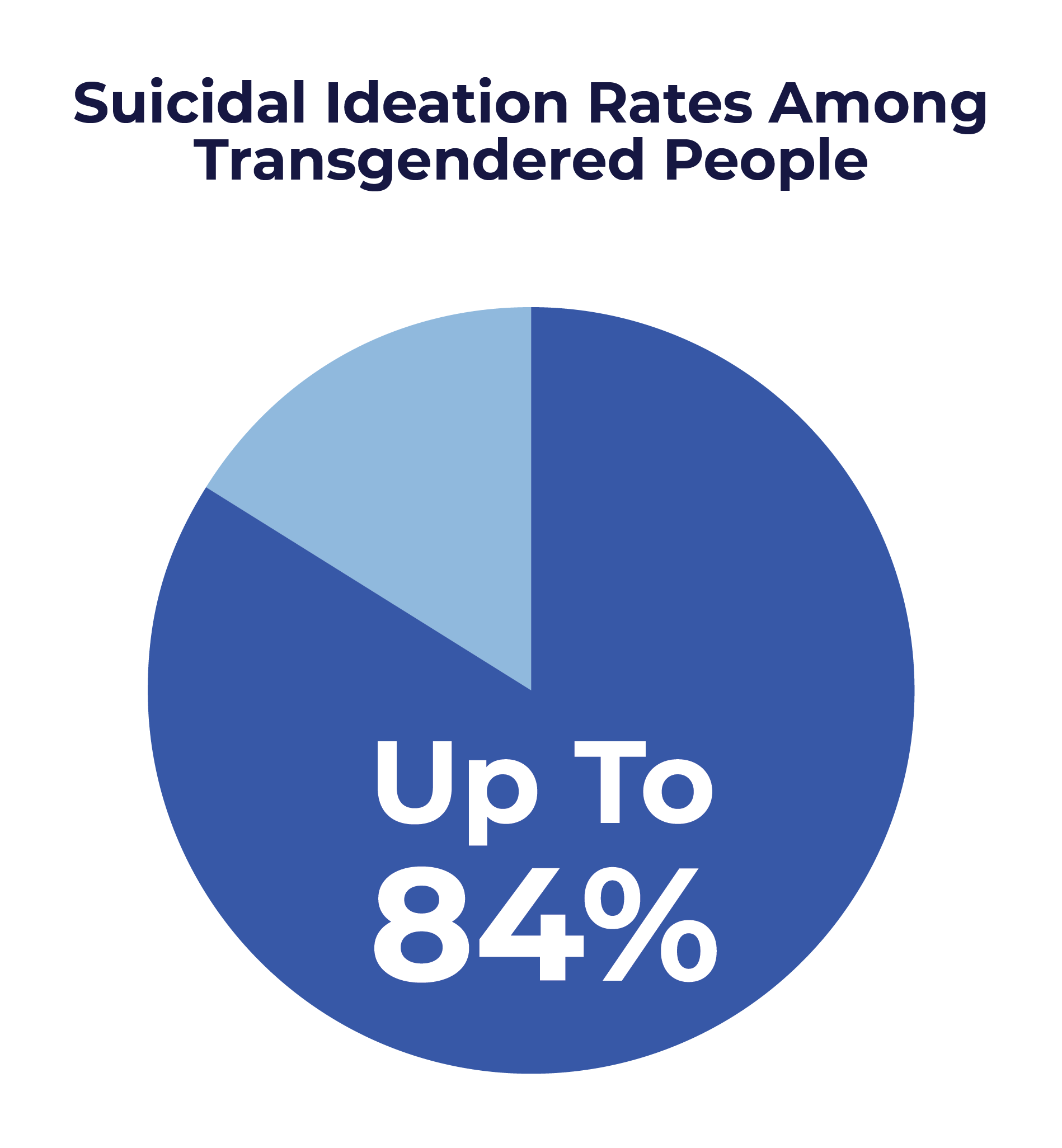 LGBT Friendly Guide - Suicidal Ideation Rates