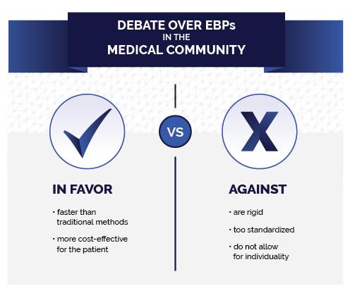Evidence Based Guide - Debate