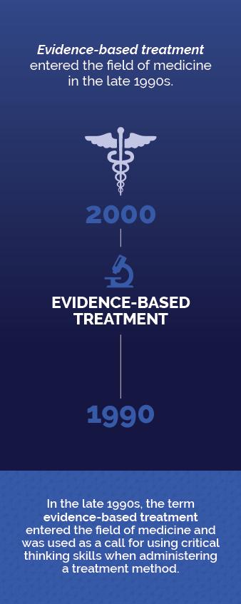 Evidence Based Guide timeline