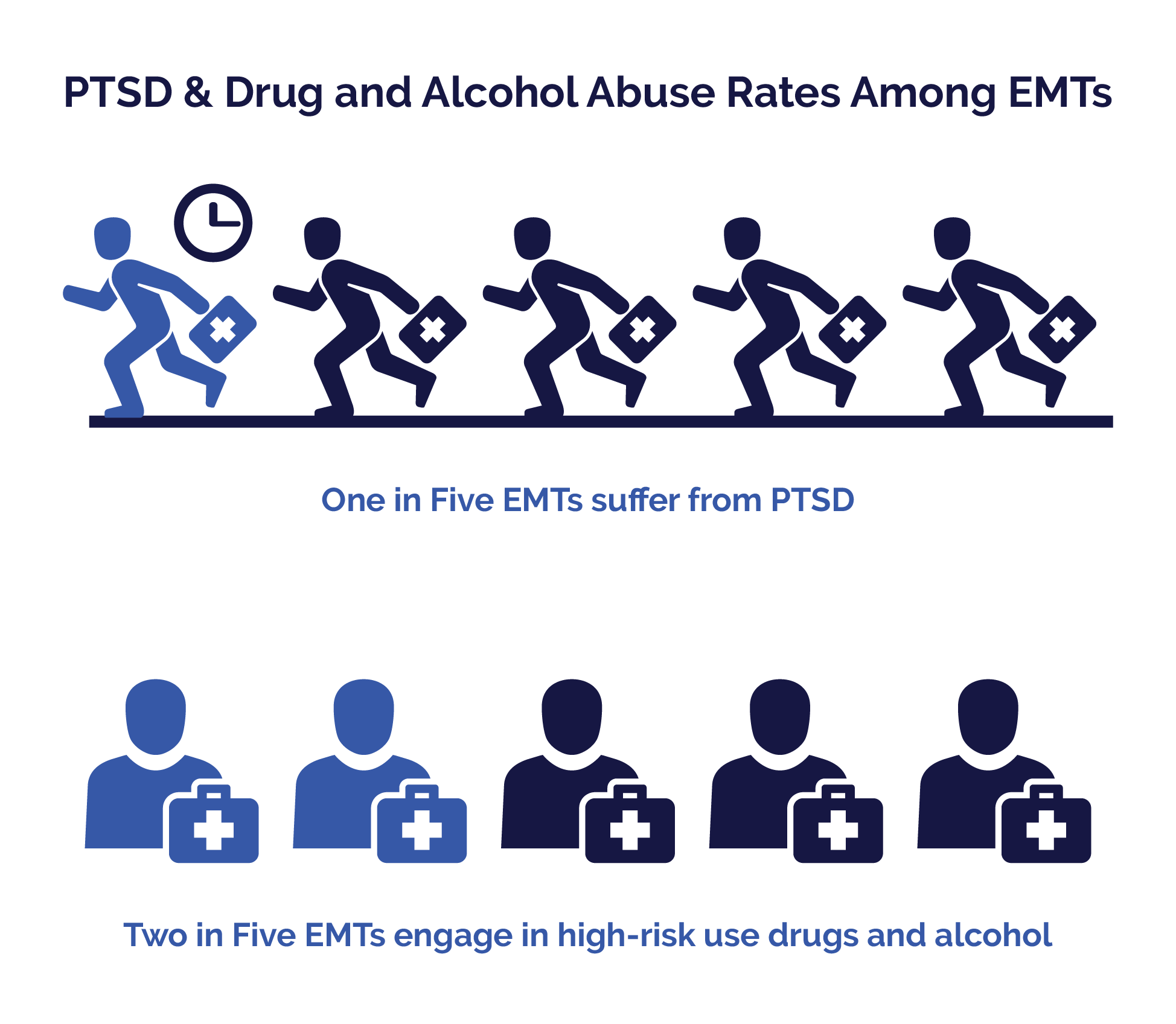 First Responders Guide - Drug and Alcohol Abuse Rates