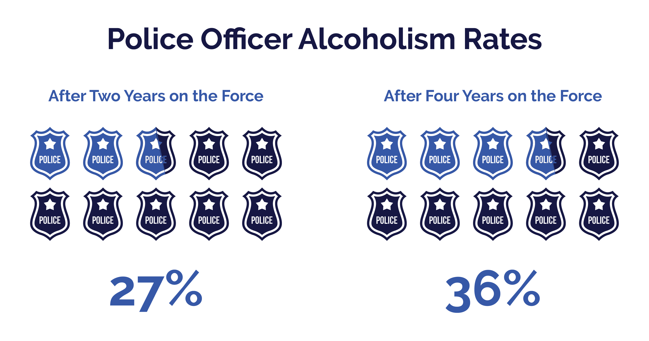 First Responders Guide - Alcoholism Rates