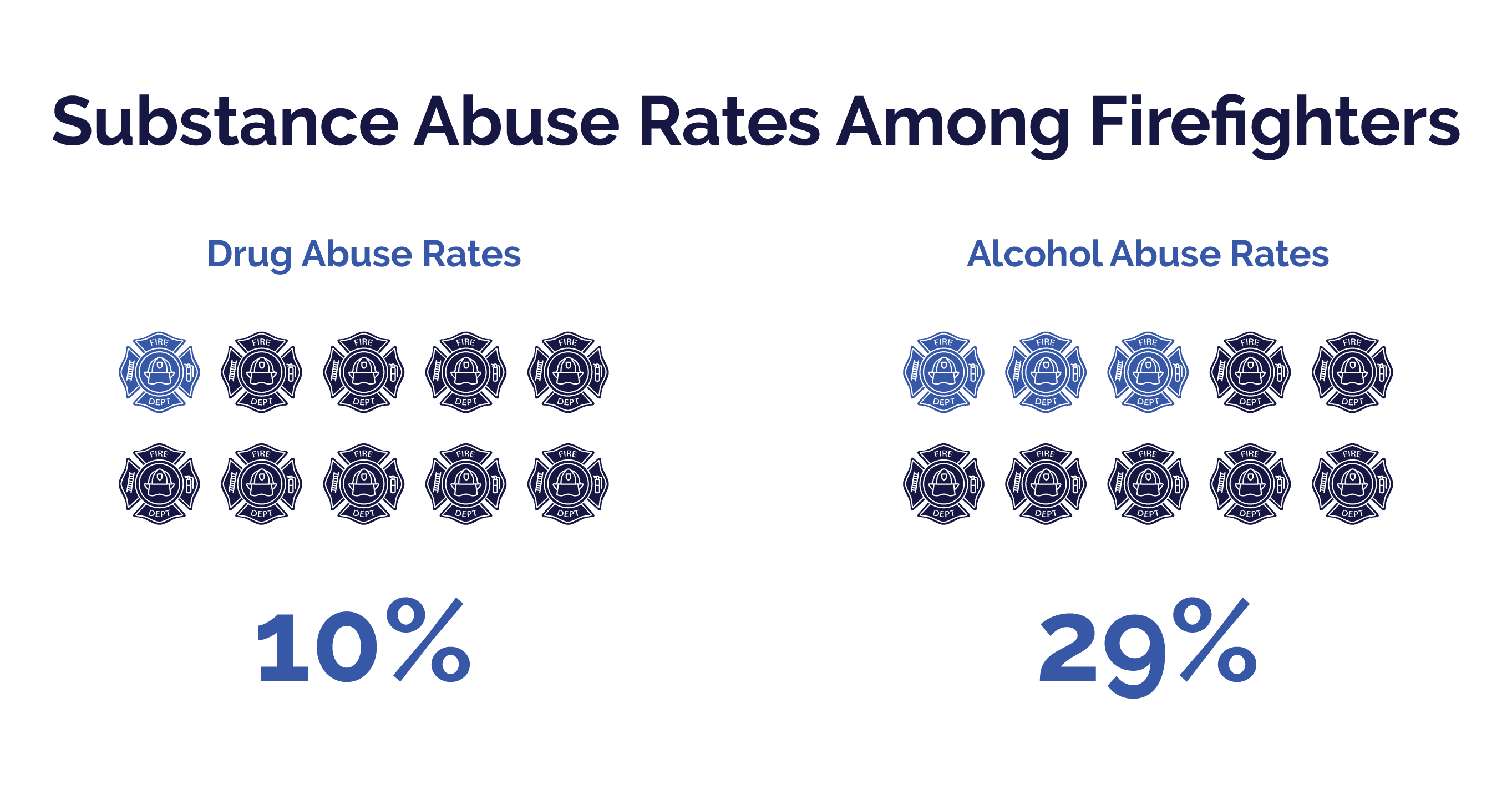 First Responders Guide - Substance Abuse Rates