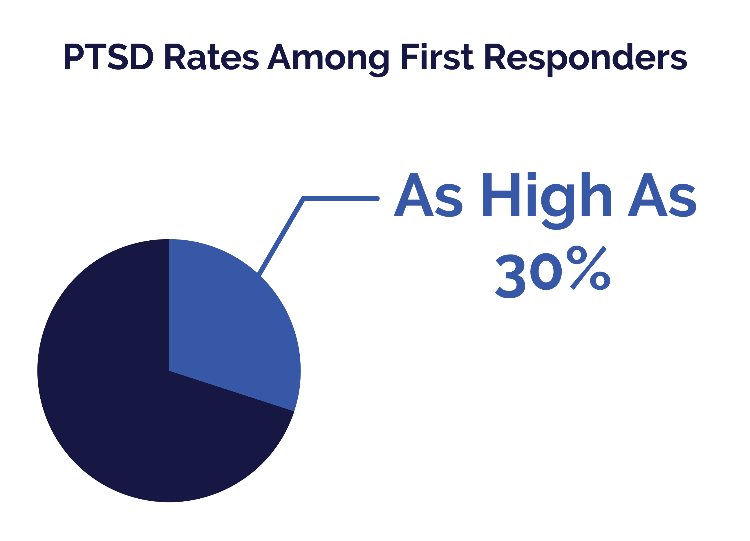 First Responders Guide - PTSD Rates